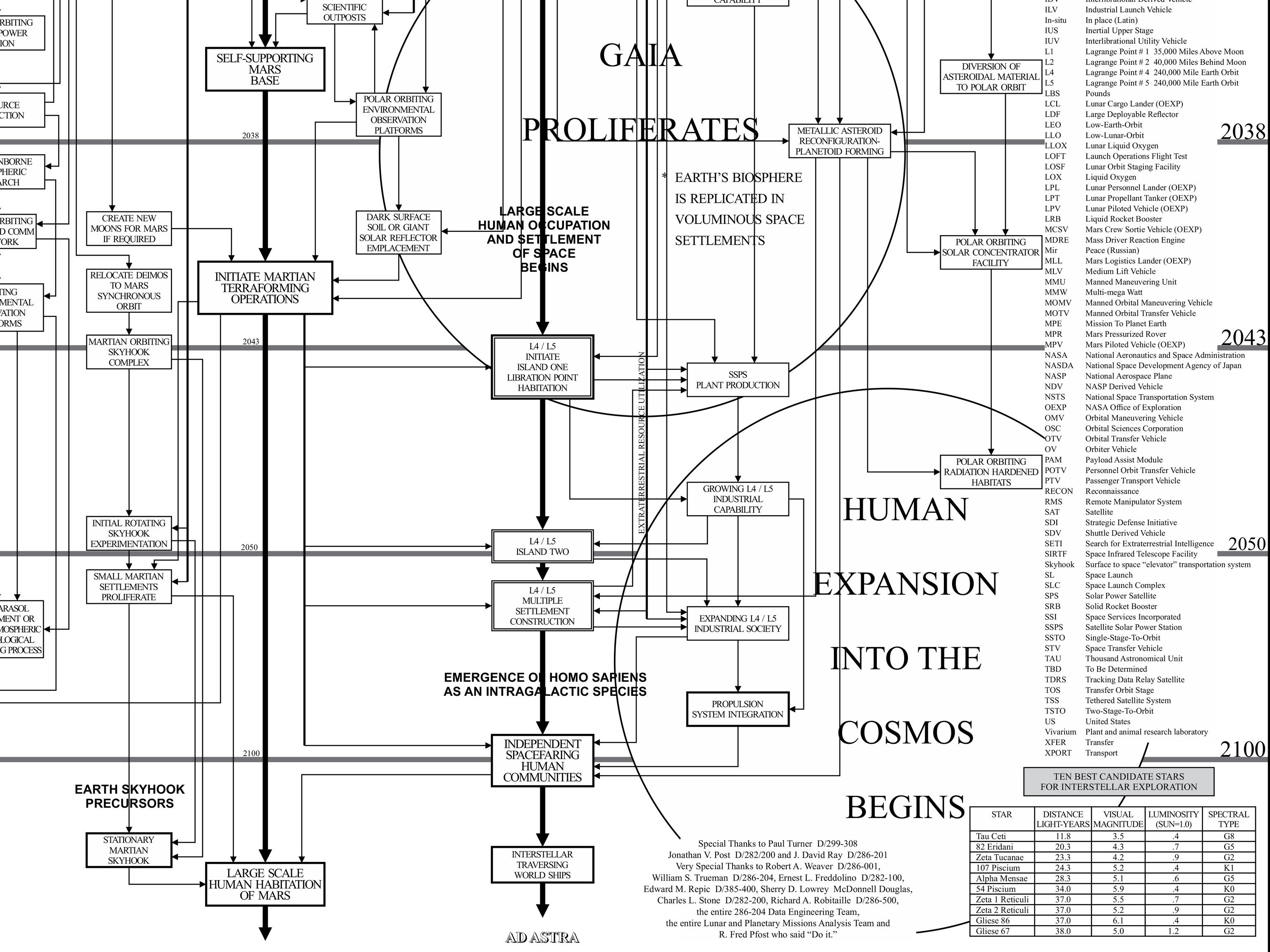 A Wildly Detailed 100-Year Plan for Getting Humans to Mars