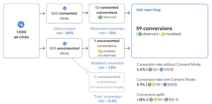 google floc- diagram of consent mode conversion modeling
