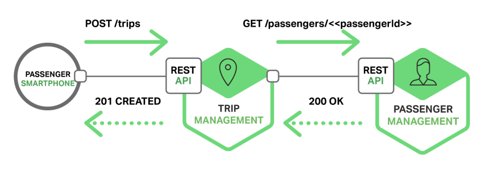 medium resolution of richardson microservices part3 rest