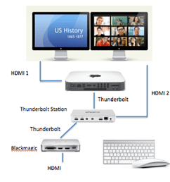 connect a macbook or pc hdmi output to the hdmi input of the intensity extreme  [ 1000 x 949 Pixel ]
