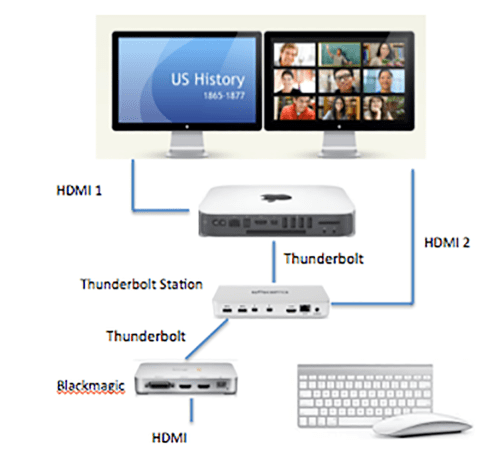 small resolution of connect a macbook or pc hdmi output to the hdmi input of the intensity extreme