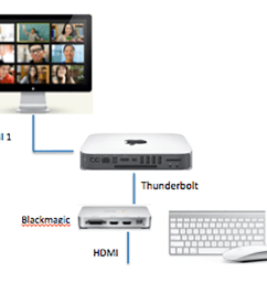connect the thunderbolt output from the thunderbolt station to the mac mini connect the thunderbolt output from the intensity extreme to the thunderbolt  [ 1000 x 819 Pixel ]