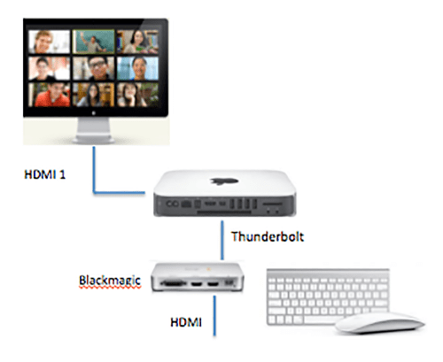 small resolution of connect the thunderbolt output from the thunderbolt station to the mac mini connect the thunderbolt output from the intensity extreme to the thunderbolt