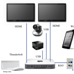 Room Setup Diagram Parts Of A Seed Worksheet Setting Up Your Zoom Rooms Hardware Help Center Connect Tv S To Mac Mini Or Pc Hdmi And Thunderbolt Dp Ports