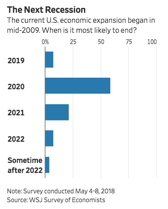 https://www.wsj.com/articles/economists-think-the-next-u-s-recession-could-begin-in-2020-1525961127