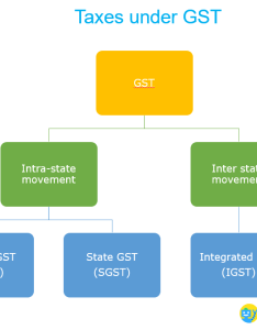 Input tax credit under gst also what is and how to claim it rh cleartax