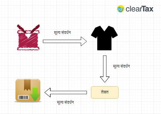 Hindi value add
