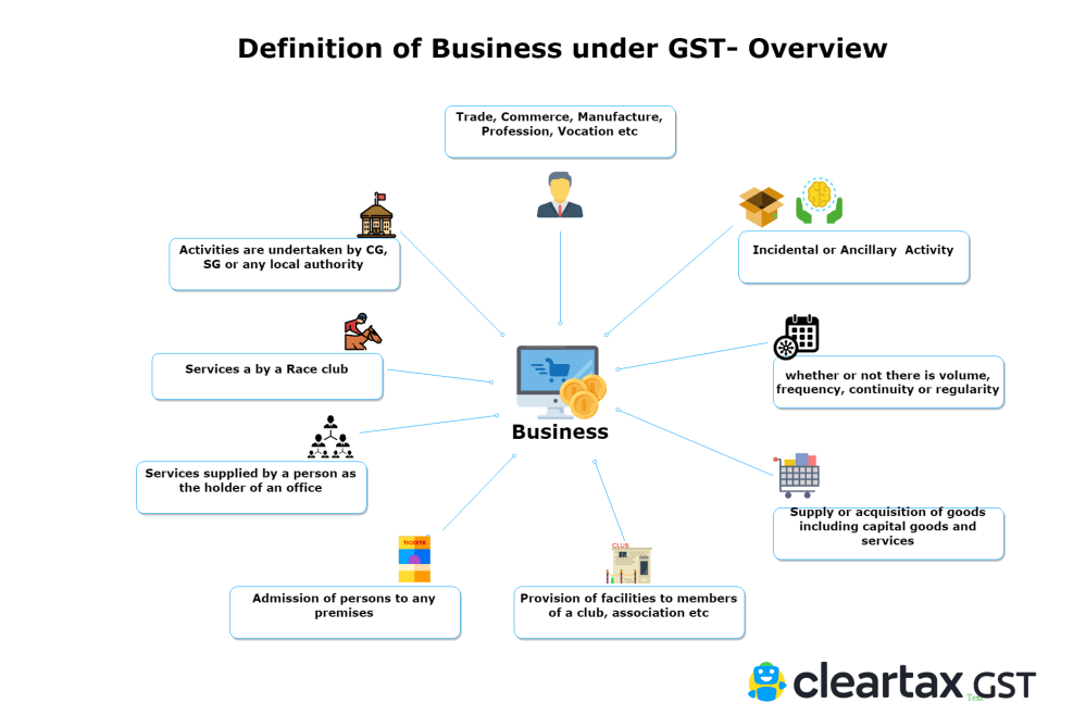 medium resolution of definition of business under gst overview