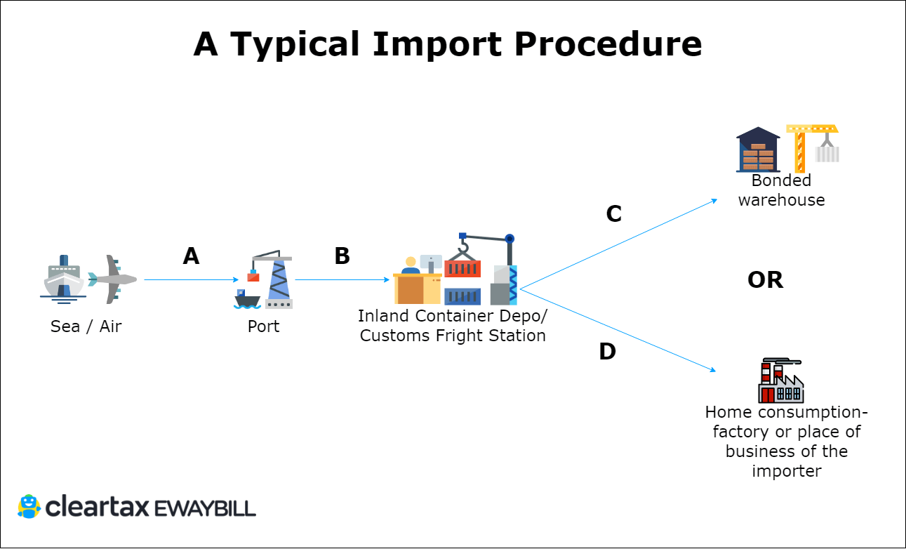 E Way Bill For Imports Amp Exports