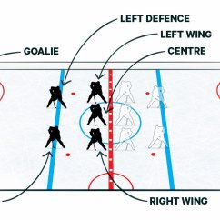 Hockey Player Diagram Wiring Diagrams Are Usually Found Where 101 Breaking Down The Positions Sportsnet Ca