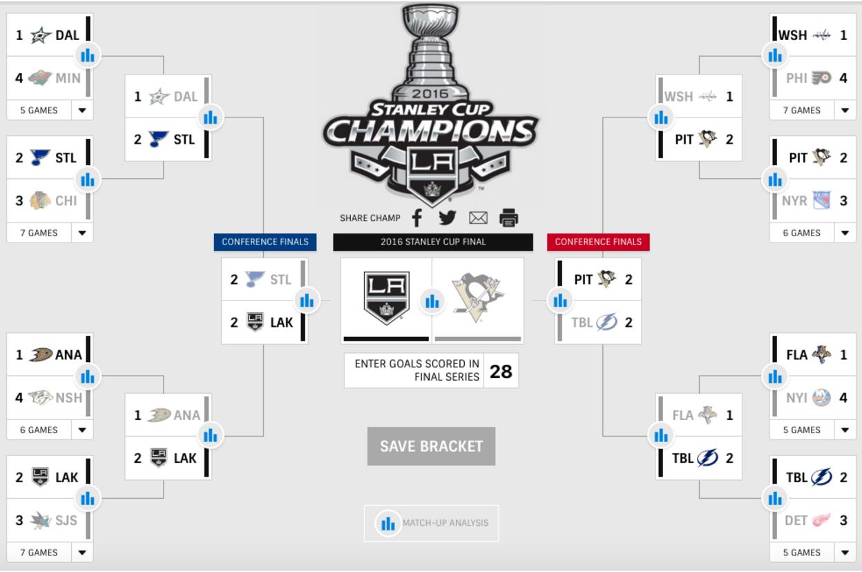 Sportsnet S Analytics Experts Reveal Stanley Cup Playoffs Picks 7233c0515