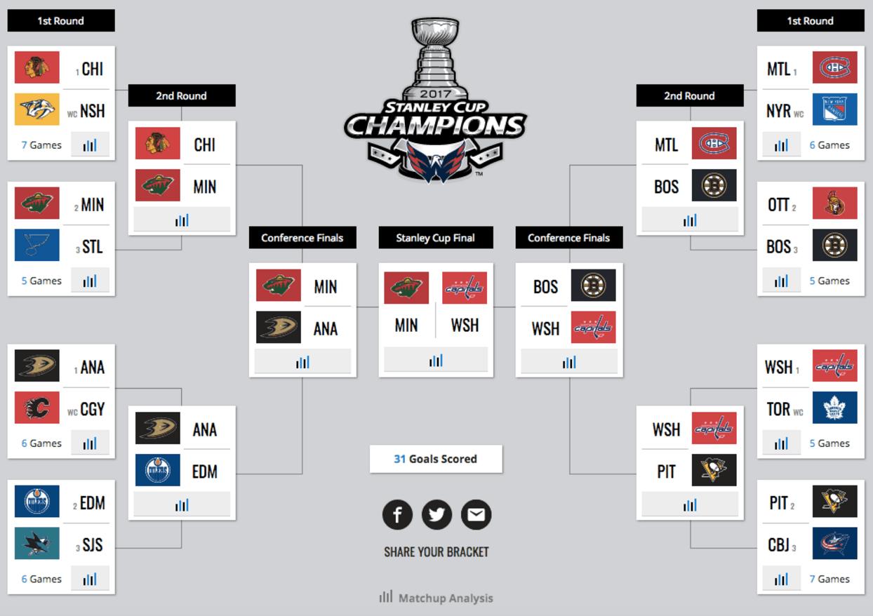 Sportsnet S Analytics Experts Share Their Stanley Cup Playoffs 909cf6cf5