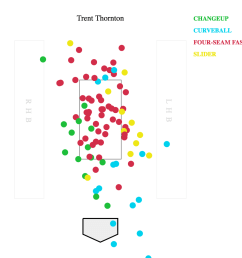 thornton still cruised through his first six batters retiring them all but it was a heater that thornton got beat on in the third as he left  [ 1000 x 1000 Pixel ]