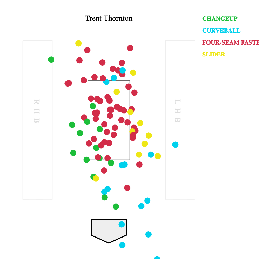 medium resolution of  thornton still cruised through his first six batters retiring them all but it was a heater that thornton got beat on in the third as he left