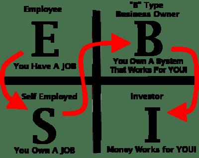 Výsledek obrázku pro business owner quadrant