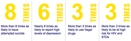 More than 8 times as likely to have attempted suicide. Nearly 6 times as likely to report high levels of depression. More than 3 times as likely to use illegal drugs. More than 3 times as likely to be at high risk for HIV and STDs.