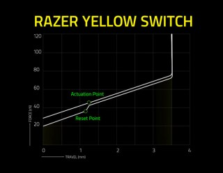Razer Yellow