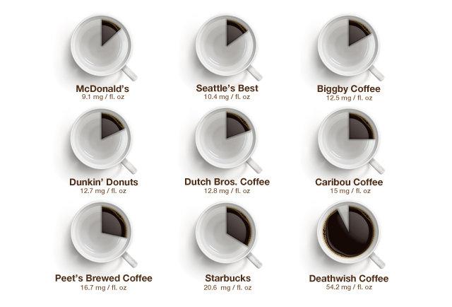 Quanta cafeína tem dentro da sua xícara de café?