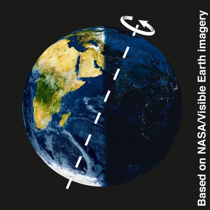 Κλίση και περιστροφή της γης