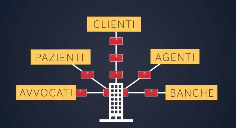 email-sicure-per-pazienti-clienti-avvocati-banche