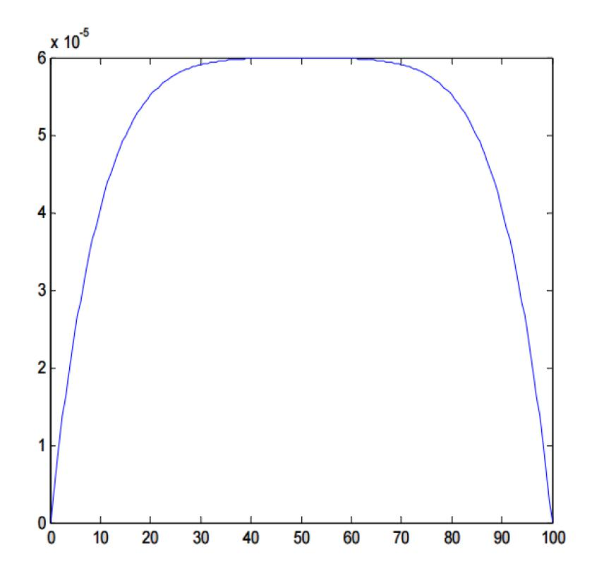The Preparation of Fourier Series Matlab