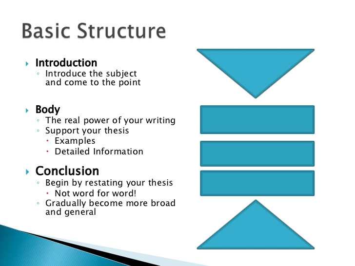 Structure Essay Model Basic Essay Structure Guideline Secure High