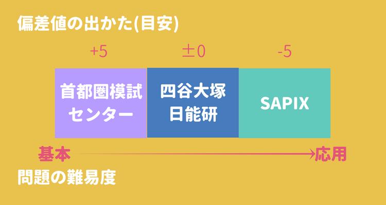 模試3種類