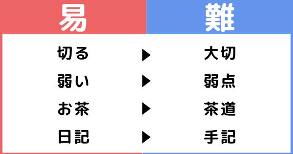 難しい単語で漢字練習