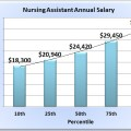 Nursing assistant salary in 50 u s states