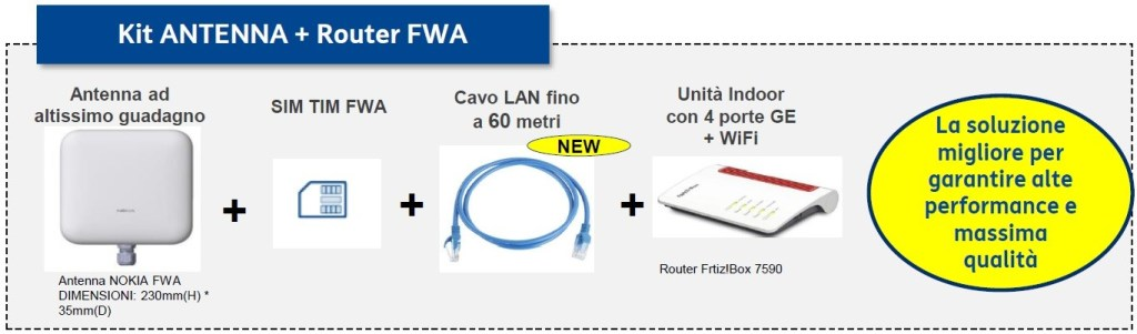 Kit FWA di TIM Internet senza fili