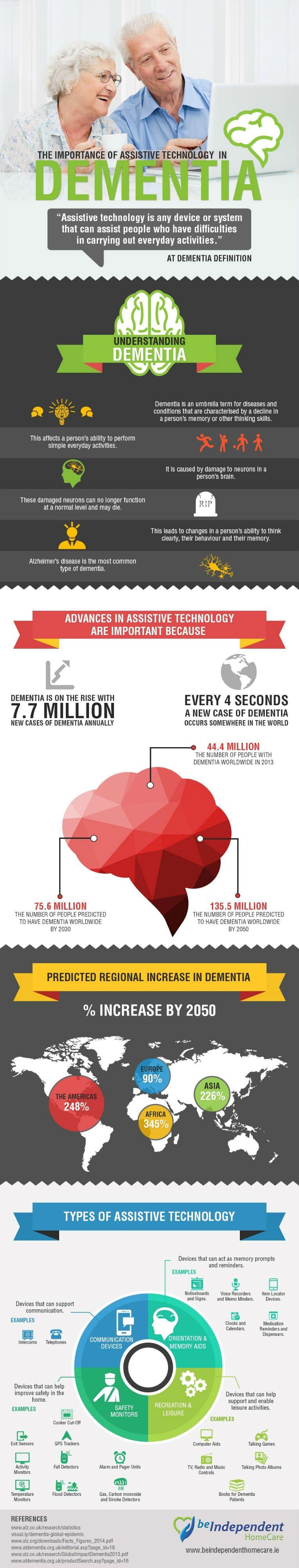 Dementia infographic. text version below.