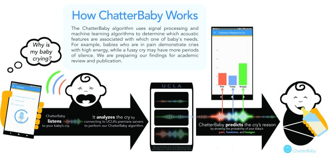 the chatterbaby algorithm uses signal processing and machine learning algorithms to determine which acoustic features are associated with hich one of baby's needs. FOr example, babies who are in pain demonstrate cries with high energy, while a fussy cry may have more period of silence. we are preparing our finding for academic review and publication.
