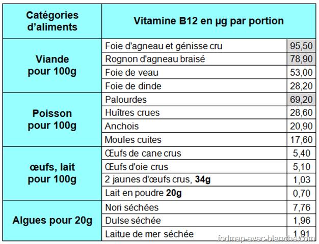 liste des vitamines dans les aliments