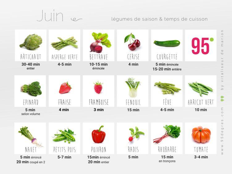 Association Cadre De Vie - Les 10 clés d'une alimentation source de vitalité et de bien-être