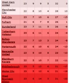 relegation-table