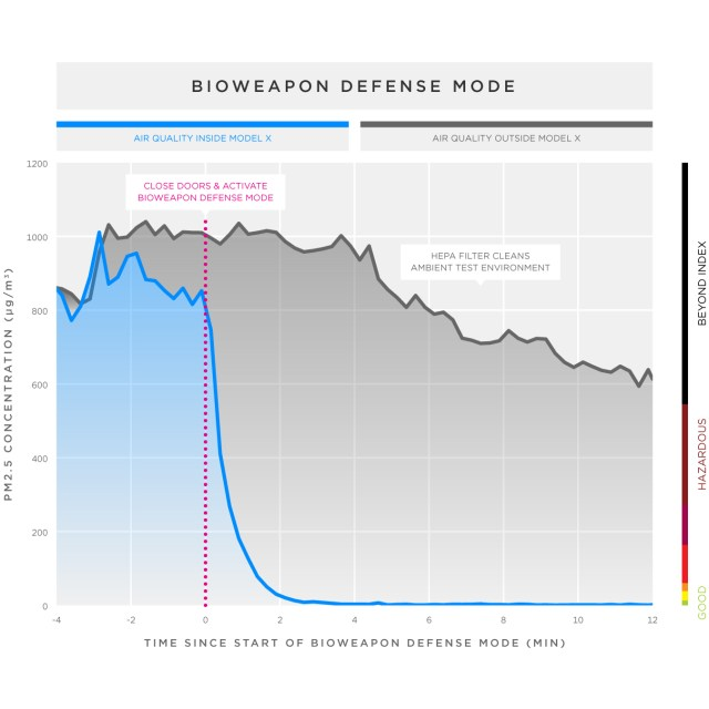 Model X Bioweapon defense mode
