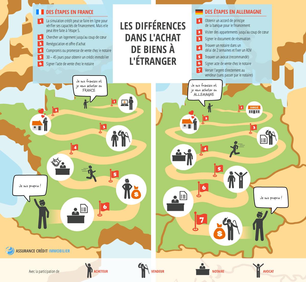 Processus Dachat Immobilier En France Et En Allemagne