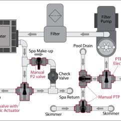 3 Way Diverter Valve Wiring Diagram Vauxhall Vectra B Pool N Spa Valves Assured Automation
