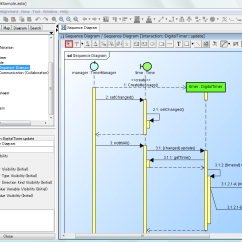 Free Uml Sequence Diagram Tool Single Phase Dol Starter Wiring For Motor New A Astah 6 And Mind Map Modeling Dzone