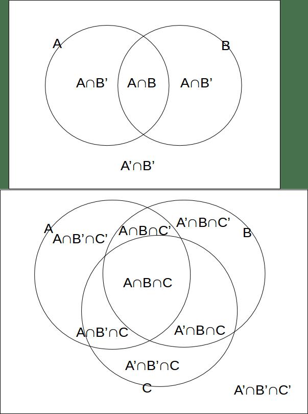 Parts of a Venn Diagram