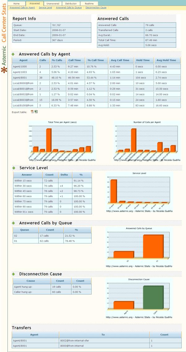 asternic-stats