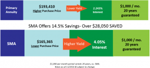 secondary-market-annuities-price-vs-yield