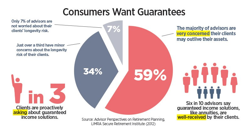 Annuity buyers want guarantees