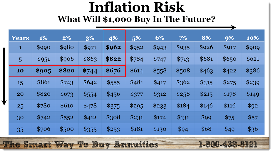 inflation table