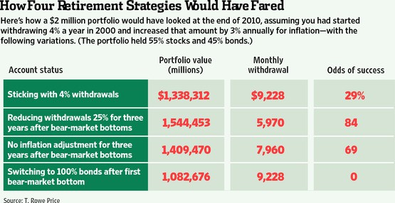 Withdrawal rate risk chart