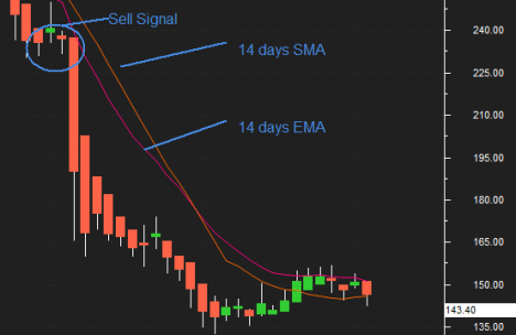 How to Use EMA for Trading