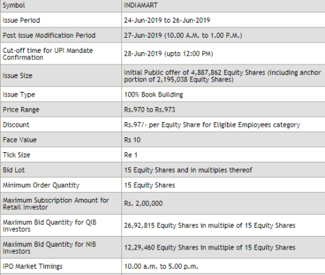 IndiaMART InterMESH IPO Opens Today