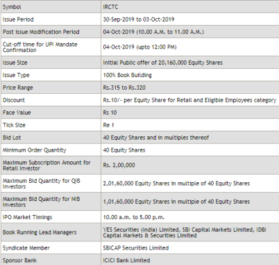 IRCTC IPO Offer: