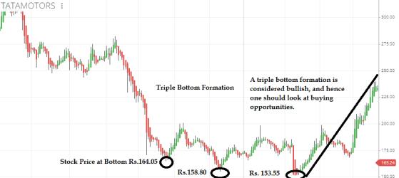 Triple Bottom Formation Pattern