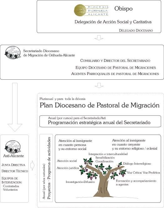 Organigrama Secretariado-Asti